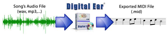 Digital Ear® wav to MIDI ( http://www digital-ear com/ ) [pitch to